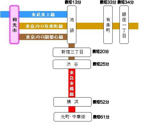 和光市駅の鉄道路線図
